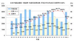 合志市議会選挙年齢別投票グラフ